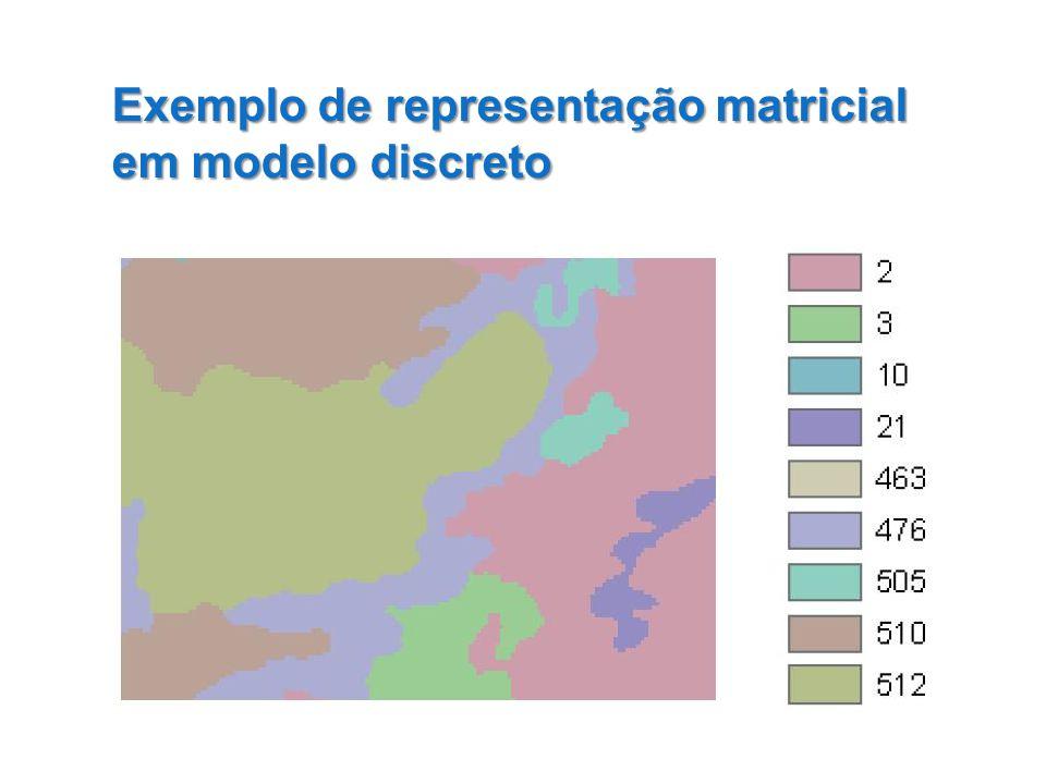 Exemplo de representação matricial em modelo discreto