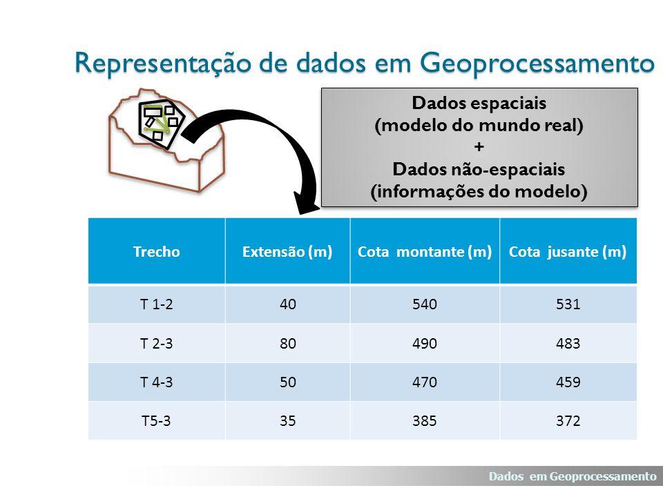 Representação de dados em Geoprocessamento TrechoExtensão (m)Cota montante (m)Cota jusante (m) T 1-240540531 T 2-380490483 T 4-350470459 T5-335385372