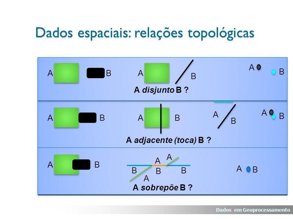 ABA B A B A disjunto B ? ABAB A B A adjacente (toca) B ? B A AB A sobrepõe B ? B A A A B B A B Dados espaciais: relações topológicas Dados em Geoproce