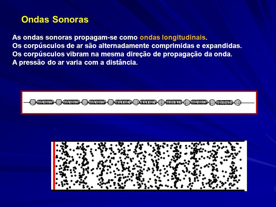 Ondas Sonoras As ondas sonoras propagam-se como ondas longitudinais. Os corpúsculos de ar são alternadamente comprimidas e expandidas. Os corpúsculos