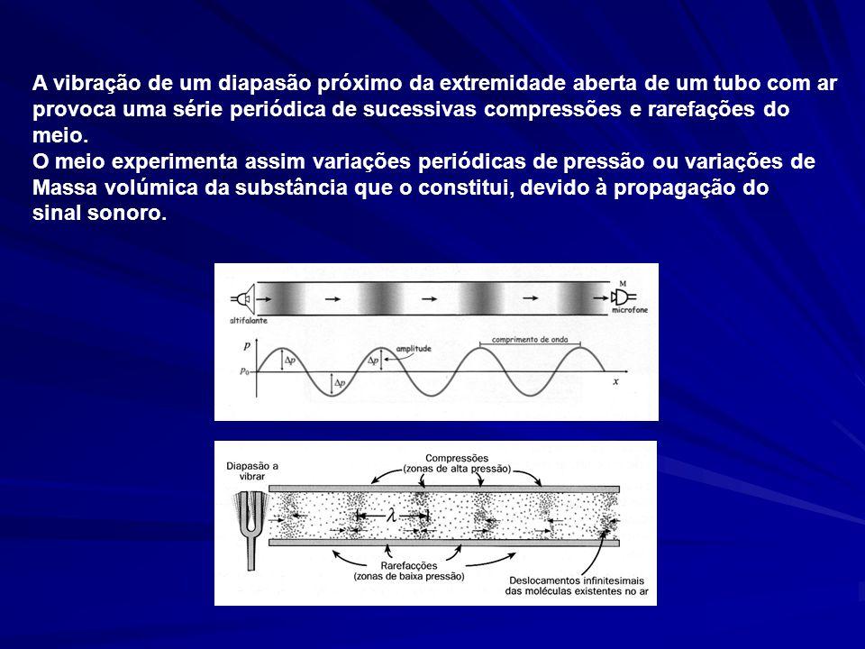 A vibração de um diapasão próximo da extremidade aberta de um tubo com ar provoca uma série periódica de sucessivas compressões e rarefações do meio.