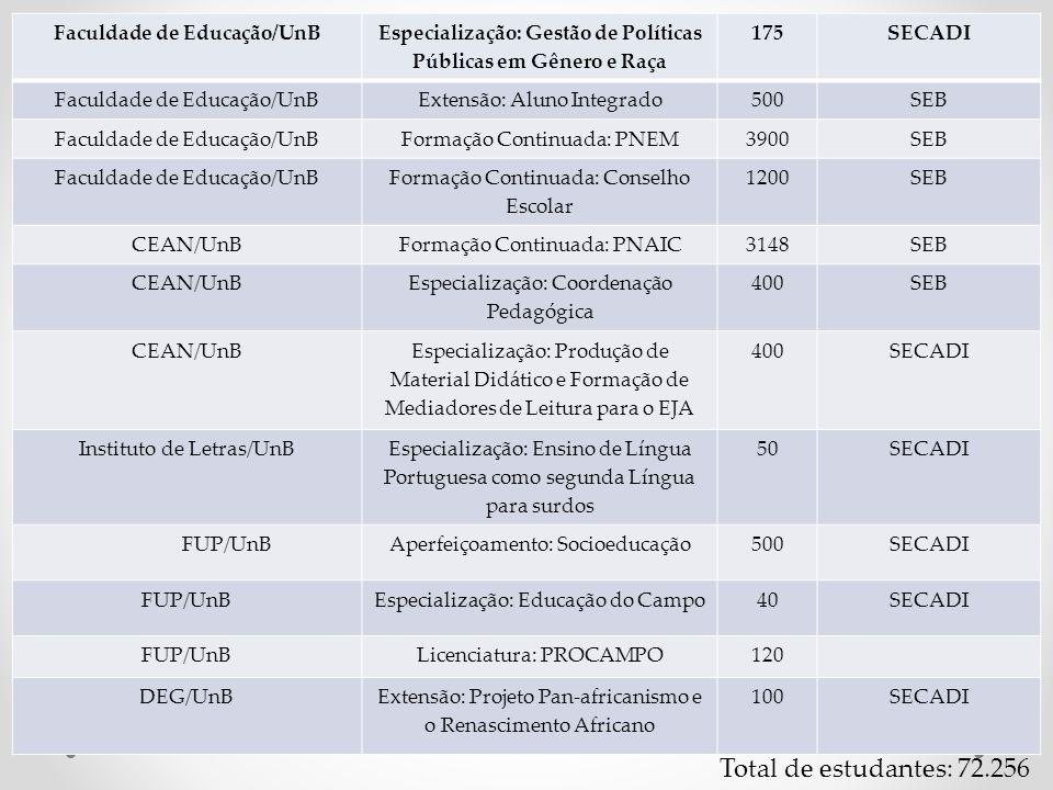 Faculdade de Educação/UnB Especialização: Gestão de Políticas Públicas em Gênero e Raça 175SECADI Faculdade de Educação/UnBExtensão: Aluno Integrado50