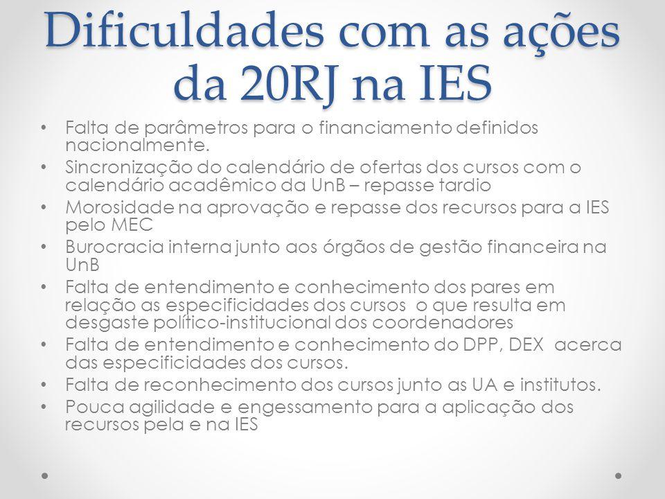 Dificuldades com as ações da 20RJ na IES Falta de parâmetros para o financiamento definidos nacionalmente. Sincronização do calendário de ofertas dos