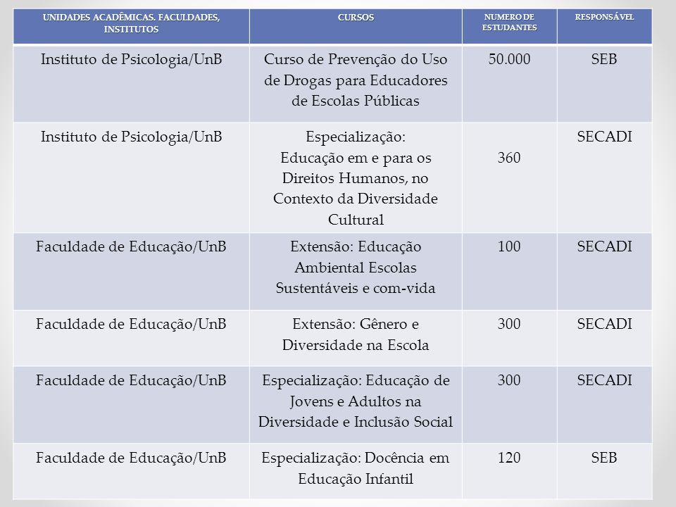 Faculdade de Educação/UnB Especialização: Gestão de Políticas Públicas em Gênero e Raça 175SECADI Faculdade de Educação/UnBExtensão: Aluno Integrado500SEB Faculdade de Educação/UnBFormação Continuada: PNEM3900SEB Faculdade de Educação/UnB Formação Continuada: Conselho Escolar 1200SEB CEAN/UnBFormação Continuada: PNAIC3148SEB CEAN/UnB Especialização: Coordenação Pedagógica 400SEB CEAN/UnB Especialização: Produção de Material Didático e Formação de Mediadores de Leitura para o EJA 400SECADI Instituto de Letras/UnB Especialização: Ensino de Língua Portuguesa como segunda Língua para surdos 50SECADI FUP/UnBAperfeiçoamento: Socioeducação500SECADI FUP/UnBEspecialização: Educação do Campo40SECADI FUP/UnBLicenciatura: PROCAMPO120 DEG/UnBExtensão: Projeto Pan-africanismo e o Renascimento Africano 100SECADI Total de estudantes: 72.256