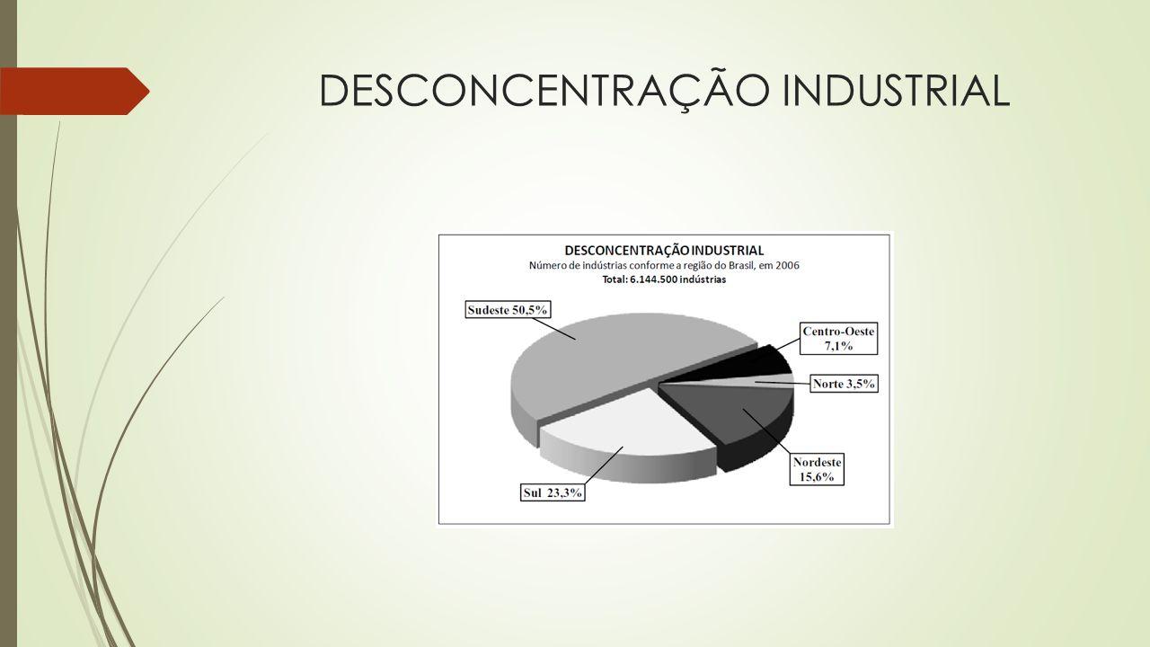  A desconcentração industrial entre as regiões vem determinando o crescimento de cidades-médias dotadas de boa infra-estrutura e com centros formadores de mão-de-obra qualificada, geralmente universidades.
