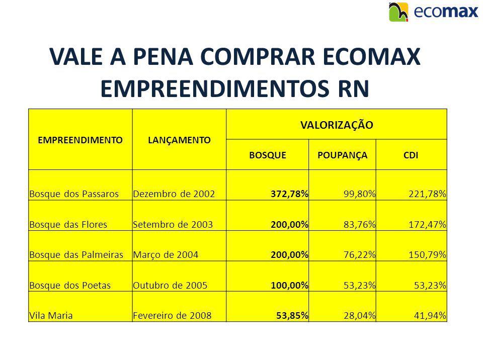 EMPREENDIMENTOLANÇAMENTO VALORIZAÇÃO BOSQUEPOUPANÇACDI Bosque dos PassarosDezembro de 2002372,78%99,80%221,78% Bosque das FloresSetembro de 2003200,00%83,76%172,47% Bosque das PalmeirasMarço de 2004200,00%76,22%150,79% Bosque dos PoetasOutubro de 2005100,00%53,23% Vila MariaFevereiro de 200853,85%28,04%41,94% VALE A PENA COMPRAR ECOMAX EMPREENDIMENTOS RN