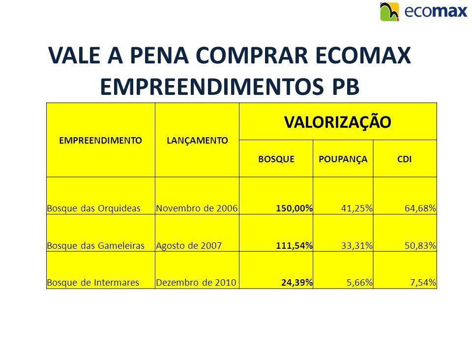 VALE A PENA COMPRAR ECOMAX EMPREENDIMENTOS PB EMPREENDIMENTOLANÇAMENTO VALORIZAÇÃO BOSQUEPOUPANÇACDI Bosque das OrquideasNovembro de 2006150,00%41,25%64,68% Bosque das GameleirasAgosto de 2007111,54%33,31%50,83% Bosque de IntermaresDezembro de 201024,39%5,66%7,54%