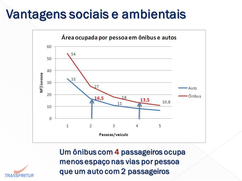 Um ônibus com 4 passageiros ocupa menos espaço nas vias por pessoa que um auto com 2 passageiros 16 Vantagens sociais e ambientais