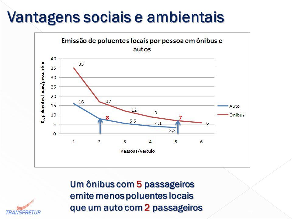 Um ônibus com 5 passageiros emite menos poluentes locais que um auto com 2 passageiros 17 Vantagens sociais e ambientais