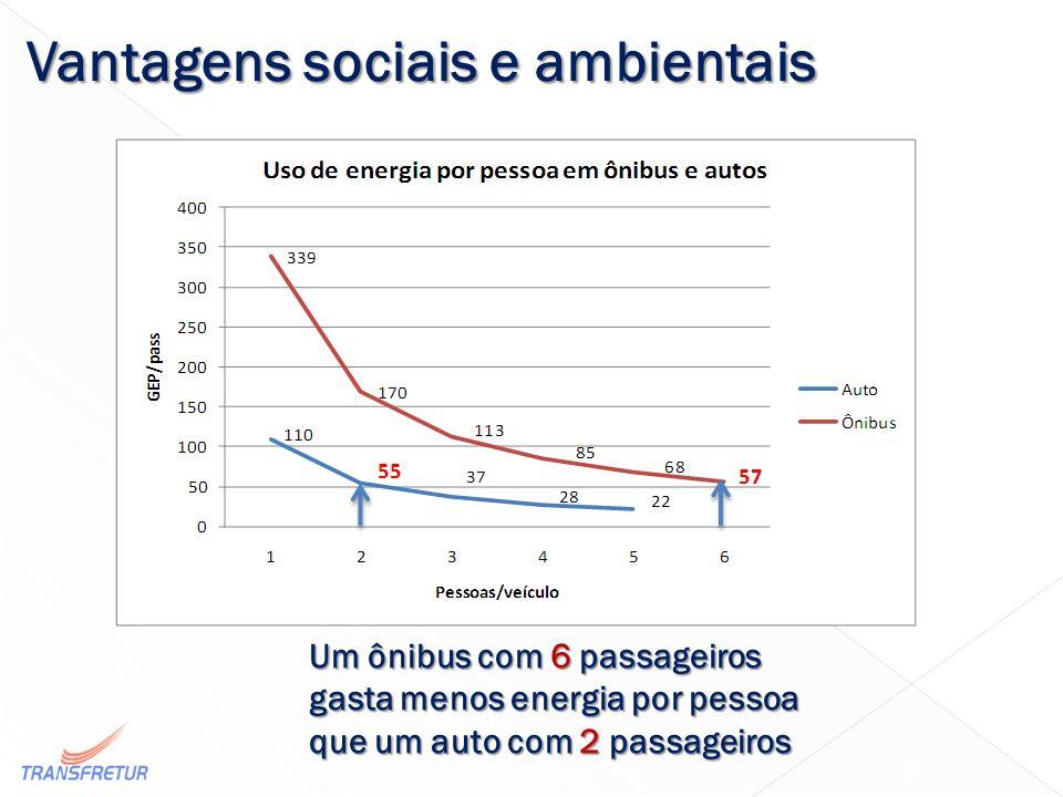 Um ônibus com 6 passageiros gasta menos energia por pessoa que um auto com 2 passageiros 18 Vantagens sociais e ambientais