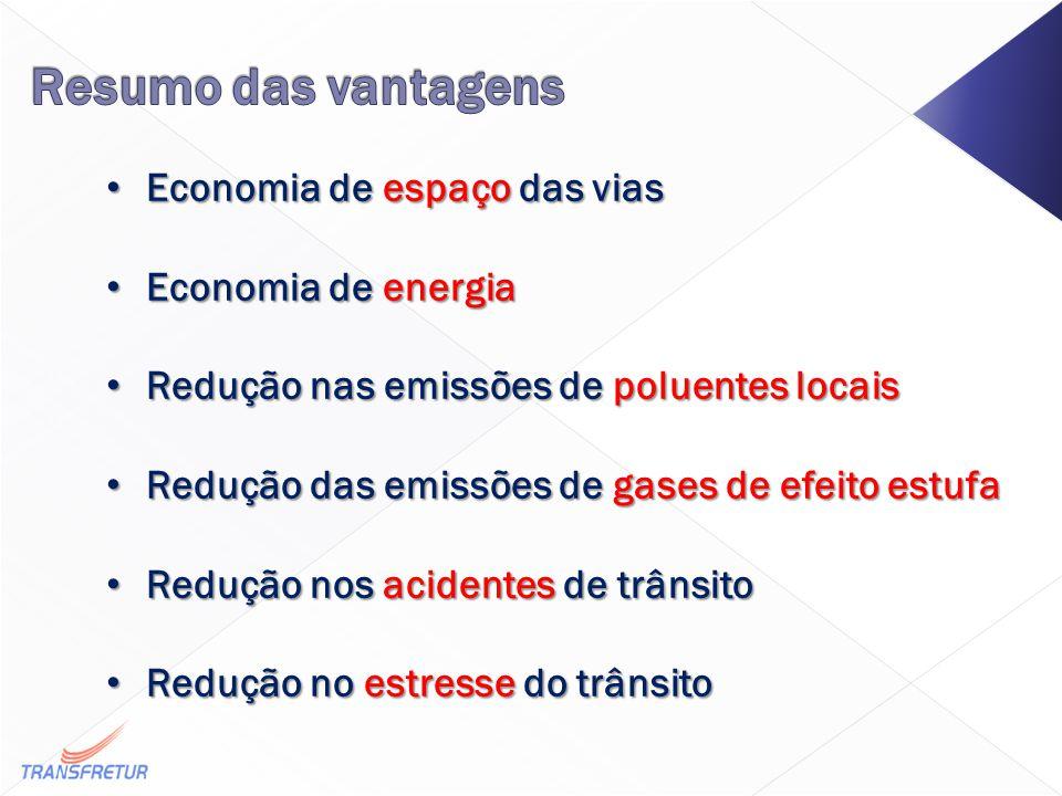 Economia de espaço das vias Economia de espaço das vias Economia de energia Economia de energia Redução nas emissões de poluentes locais Redução nas emissões de poluentes locais Redução das emissões de gases de efeito estufa Redução das emissões de gases de efeito estufa Redução nos acidentes de trânsito Redução nos acidentes de trânsito Redução no estresse do trânsito Redução no estresse do trânsito