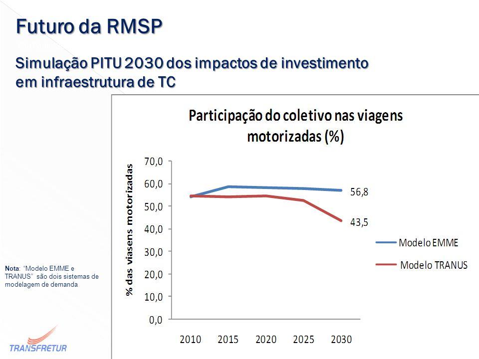 Conselho Municipal de Transporte e Trânsito Transfretur São Paulo, 30-7-2014 Transporte por fretamento e sociedade Futuro da RMSP Simulação PITU 2030 dos impactos de investimento em infraestrutura de TC 31 Nota: Modelo EMME e TRANUS são dois sistemas de modelagem de demanda