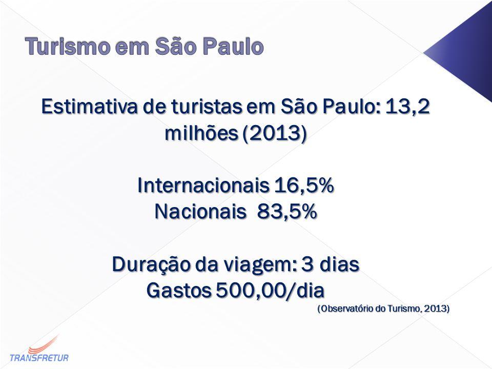 Estimativa de turistas em São Paulo: 13,2 milhões (2013) Internacionais 16,5% Nacionais 83,5% Duração da viagem: 3 dias Gastos 500,00/dia (Observatório do Turismo, 2013)