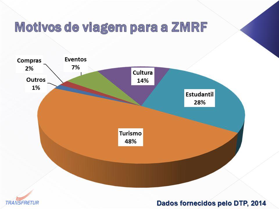 Dados fornecidos pelo DTP, 2014