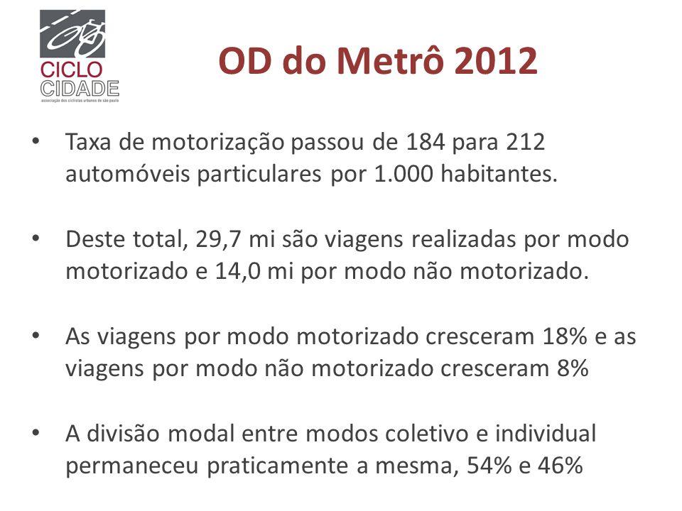 OD do Metrô 2012 Taxa de motorização passou de 184 para 212 automóveis particulares por 1.000 habitantes. Deste total, 29,7 mi são viagens realizadas