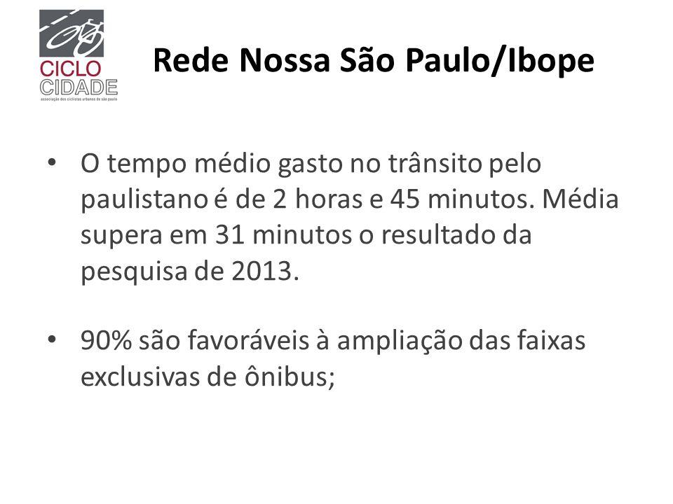 Rede Nossa São Paulo/Ibope O tempo médio gasto no trânsito pelo paulistano é de 2 horas e 45 minutos. Média supera em 31 minutos o resultado da pesqui