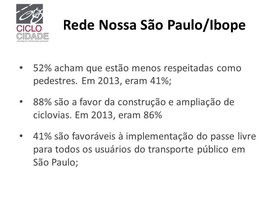 Rede Nossa São Paulo/Ibope 52% acham que estão menos respeitadas como pedestres. Em 2013, eram 41%; 88% são a favor da construção e ampliação de ciclo