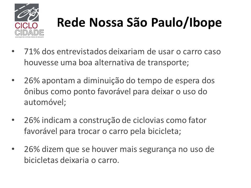 Rede Nossa São Paulo/Ibope 71% dos entrevistados deixariam de usar o carro caso houvesse uma boa alternativa de transporte; 26% apontam a diminuição d
