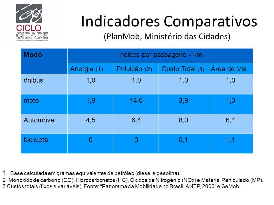 Indicadores Comparativos (PlanMob, Ministério das Cidades) ModoÍndices por passageiro - km Anergia (1) Poluição (2) Custo Total (3) Área de Via ônibus