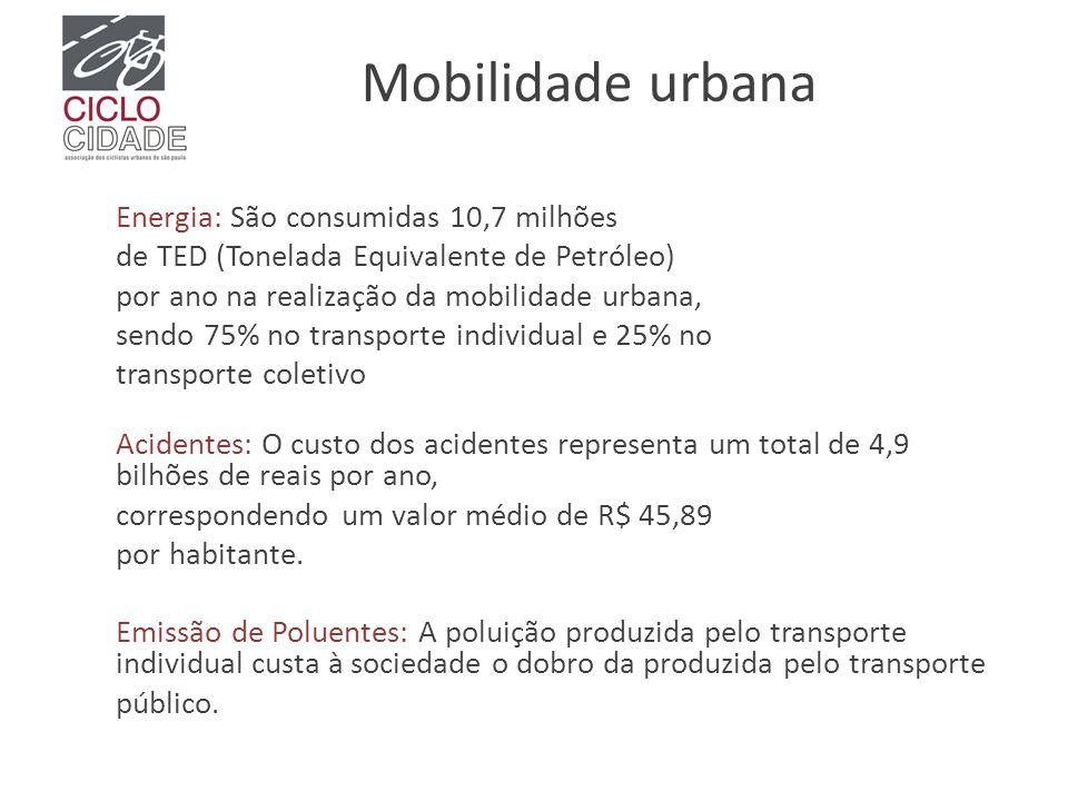 Mobilidade urbana Energia: São consumidas 10,7 milhões de TED (Tonelada Equivalente de Petróleo) por ano na realização da mobilidade urbana, sendo 75%