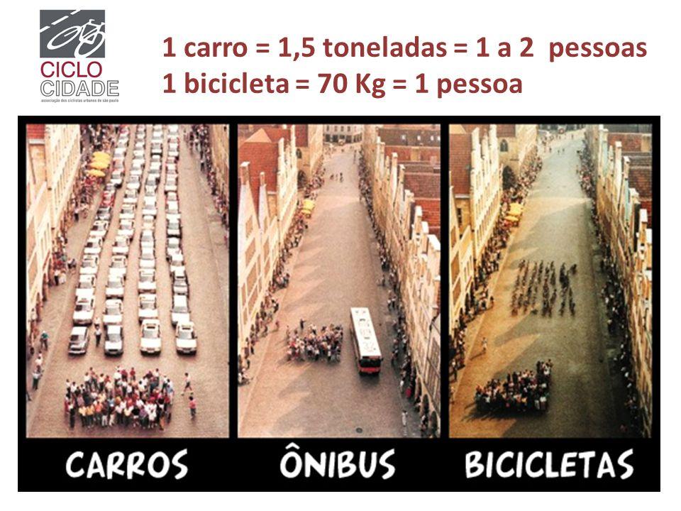 1 carro = 1,5 toneladas = 1 a 2 pessoas 1 bicicleta = 70 Kg = 1 pessoa