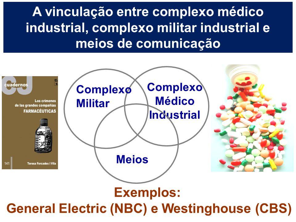 A vinculação entre complexo médico industrial, complexo militar industrial e meios de comunicação Complexo Médico Industrial Complexo Militar Meios Ex