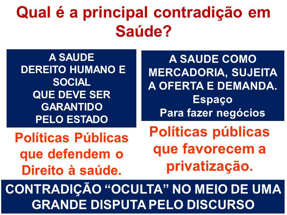 A SAUDE COMO MERCADORIA, SUJEITA A OFERTA E DEMANDA. Espaço Para fazer negócios Políticas públicas que favorecem a privatização. A SAUDE DEREITO HUMAN