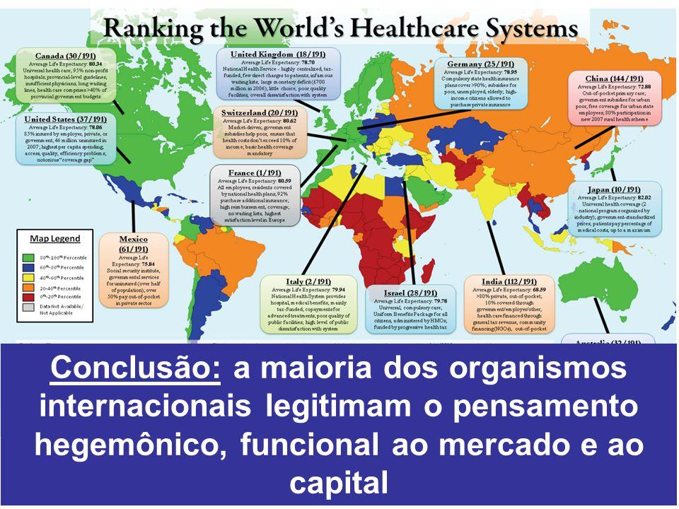 Conclusão: a maioria dos organismos internacionais legitimam o pensamento hegemônico, funcional ao mercado e ao capital