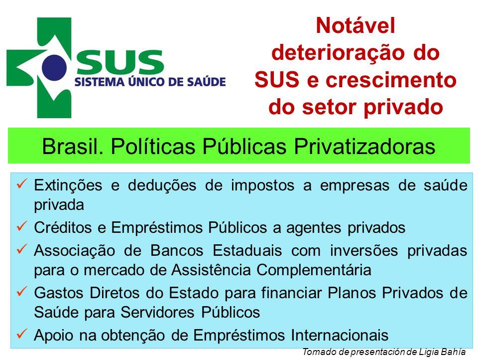 Brasil. Políticas Públicas Privatizadoras Extinções e deduções de impostos a empresas de saúde privada Créditos e Empréstimos Públicos a agentes priva