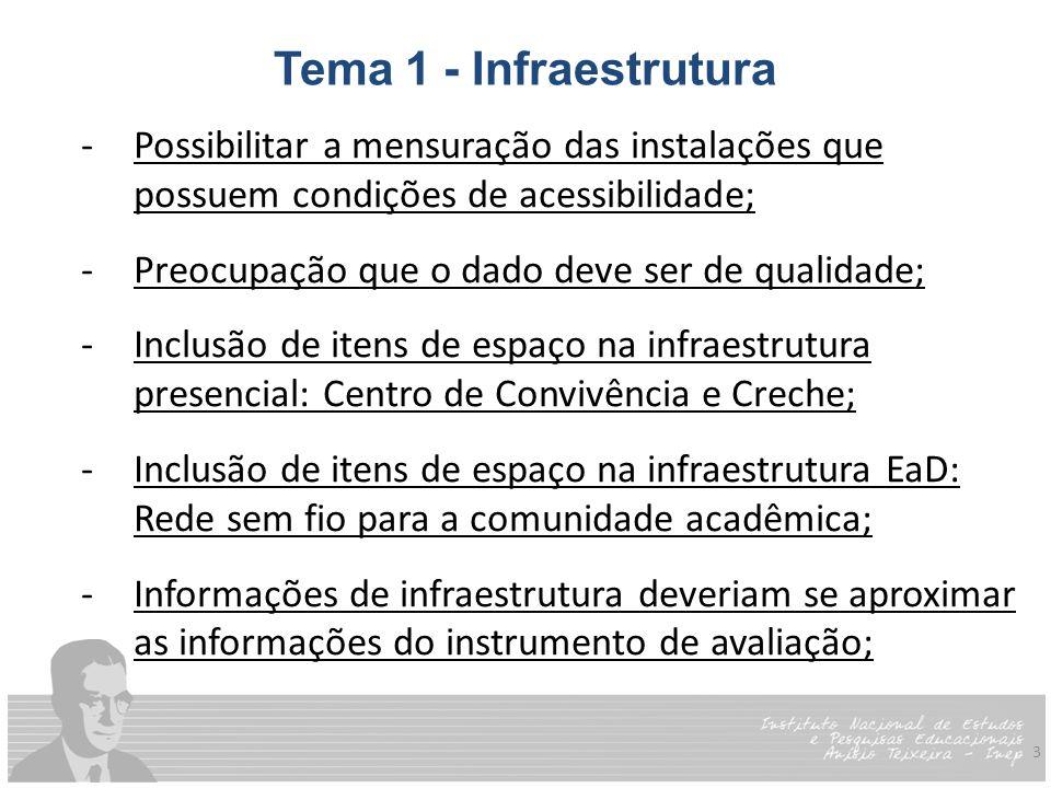 3 Tema 1 - Infraestrutura -Possibilitar a mensuração das instalações que possuem condições de acessibilidade; -Preocupação que o dado deve ser de qualidade; -Inclusão de itens de espaço na infraestrutura presencial: Centro de Convivência e Creche; -Inclusão de itens de espaço na infraestrutura EaD: Rede sem fio para a comunidade acadêmica; -Informações de infraestrutura deveriam se aproximar as informações do instrumento de avaliação;