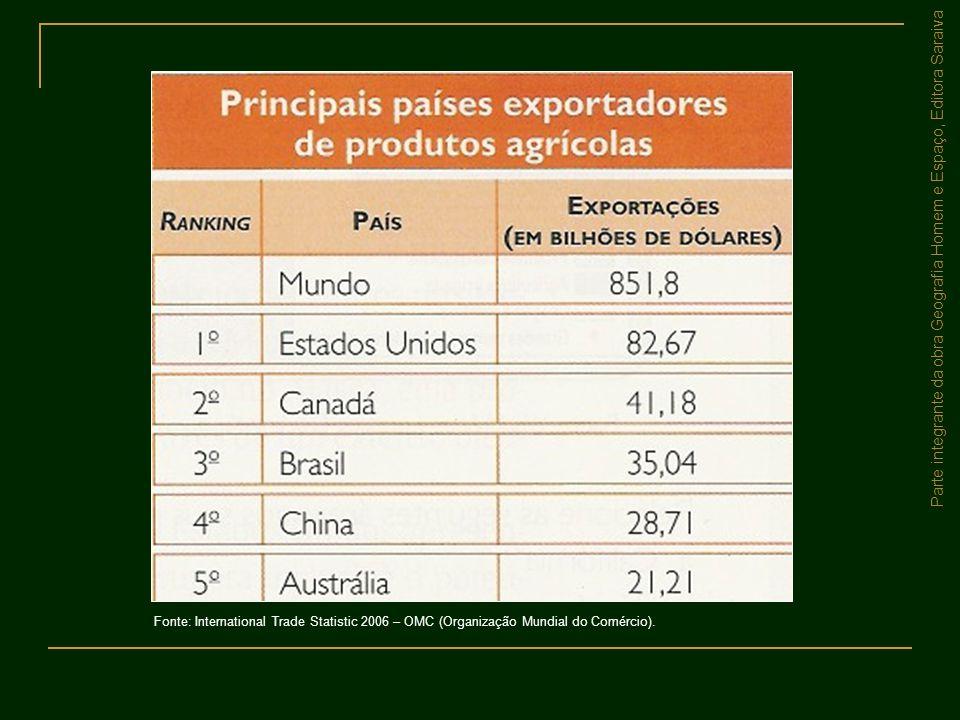 Parte integrante da obra Geografia Homem e Espaço, Editora Saraiva Fonte: International Trade Statistic 2006 – OMC (Organização Mundial do Comércio).