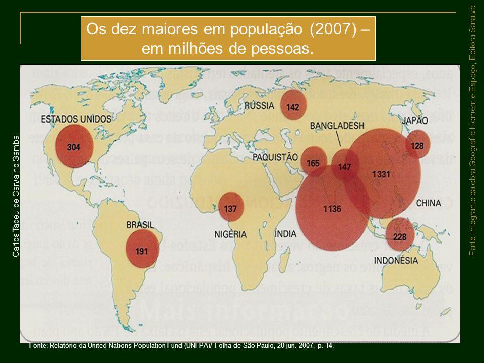 Parte integrante da obra Geografia Homem e Espaço, Editora Saraiva Os dez maiores em população (2007) – em milhões de pessoas. Fonte: Relatório da Uni