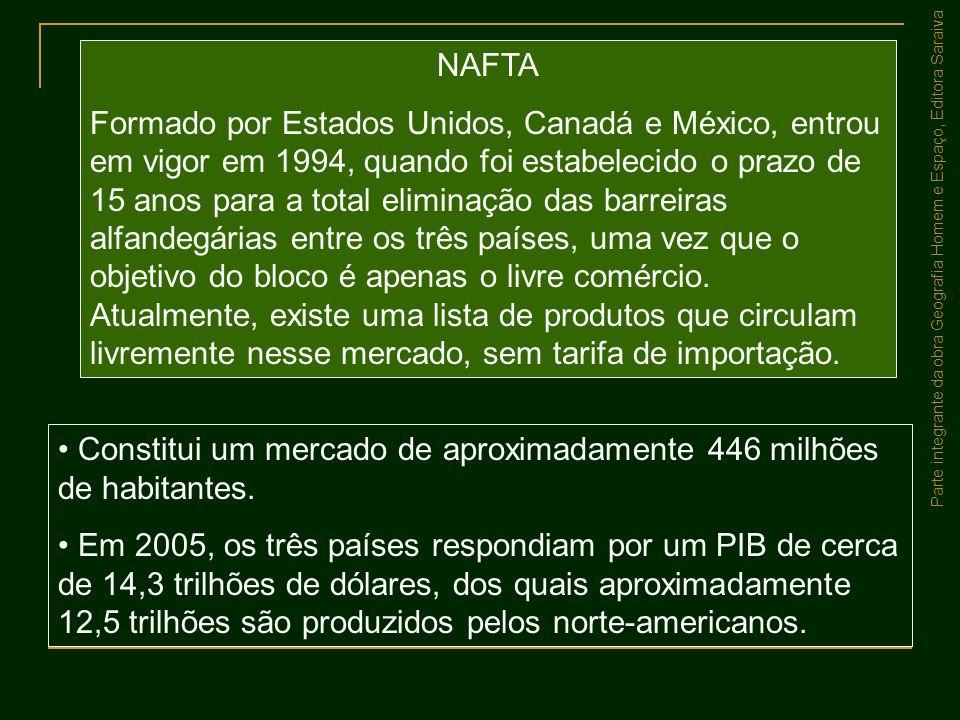 Parte integrante da obra Geografia Homem e Espaço, Editora Saraiva NAFTA Formado por Estados Unidos, Canadá e México, entrou em vigor em 1994, quando