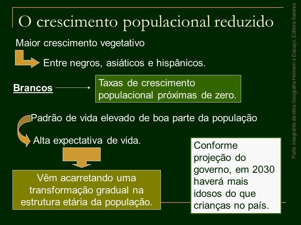 Parte integrante da obra Geografia Homem e Espaço, Editora Saraiva O crescimento populacional reduzido Vêm acarretando uma transformação gradual na es