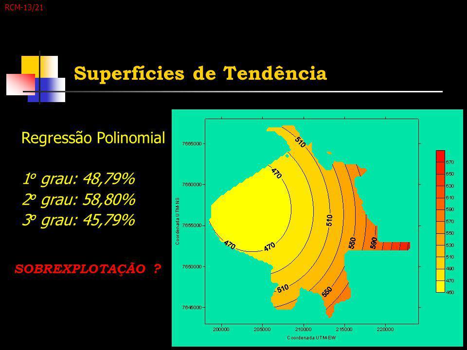 RCM-13/21 Superfícies de Tendência Regressão Polinomial 1 o grau: 48,79% 2 o grau: 58,80% 3 o grau: 45,79% SOBREXPLOTAÇÃO ?