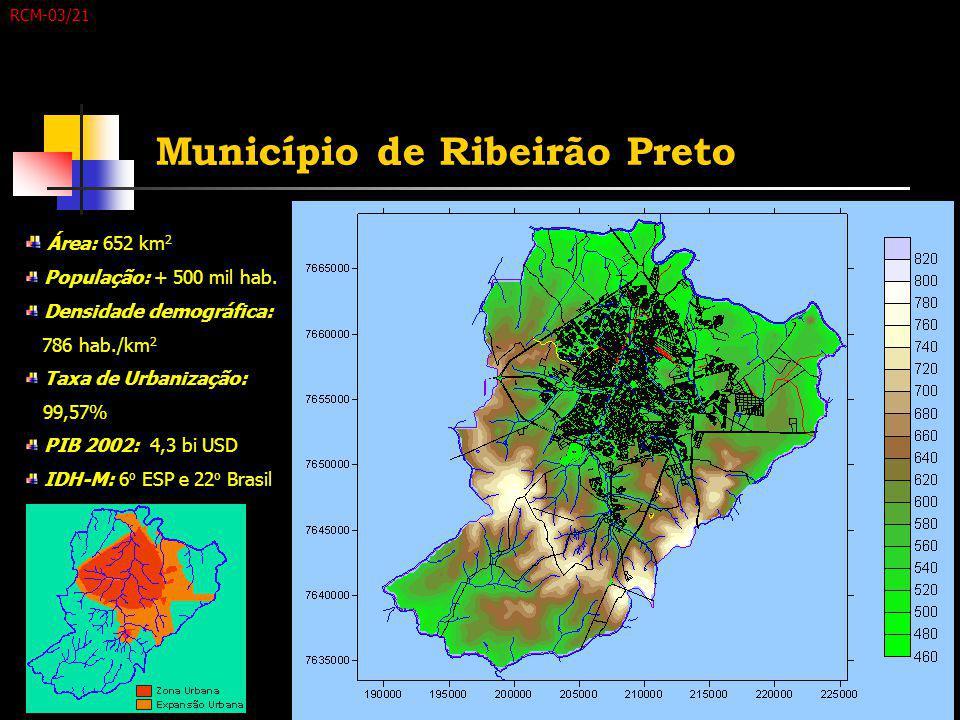 Município de Ribeirão Preto Área: 652 km 2 População: + 500 mil hab. Densidade demográfica: 786 hab./km 2 Taxa de Urbanização: 99,57% PIB 2002: 4,3 bi