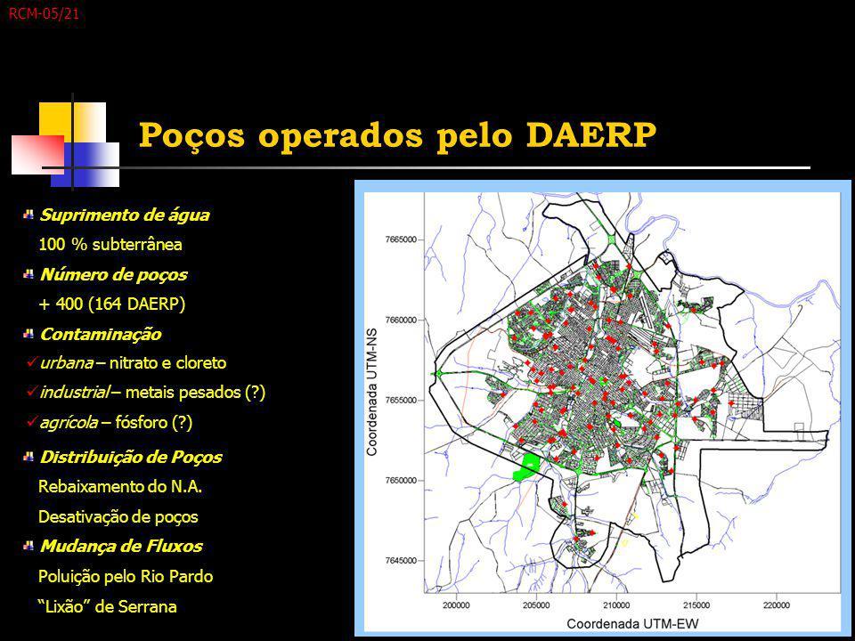 Poços operados pelo DAERP Suprimento de água 100 % subterrânea Número de poços + 400 (164 DAERP) Contaminação urbana – nitrato e cloreto industrial –