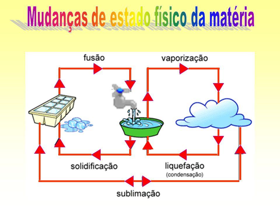 SólidoGasoso Sublimação Ex: Processo de transformação da neve ou gelo em vapor de água sem passar pelo estado líquido.