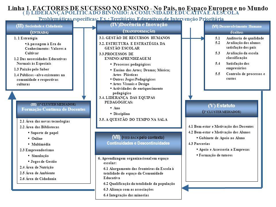 Linha 1. FACTORES DE SUCESSO NO ENSINO - No Pais, no Espaço Europeu e no Mundo ( I) LIDERANÇA POLÍTICA DO BINÓMIO: A COMUNIDADE EDUCATIVA E A ESCOLA P