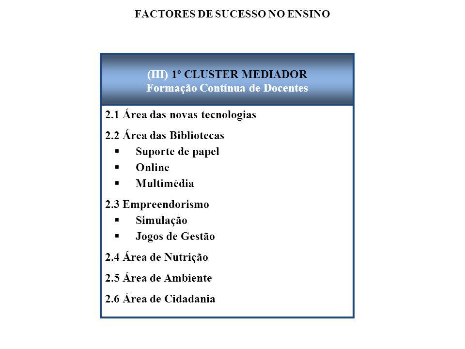 FACTORES DE SUCESSO NO ENSINO 2.1 Área das novas tecnologias 2.2 Área das Bibliotecas  Suporte de papel  Online  Multimédia 2.3 Empreendorismo  Si