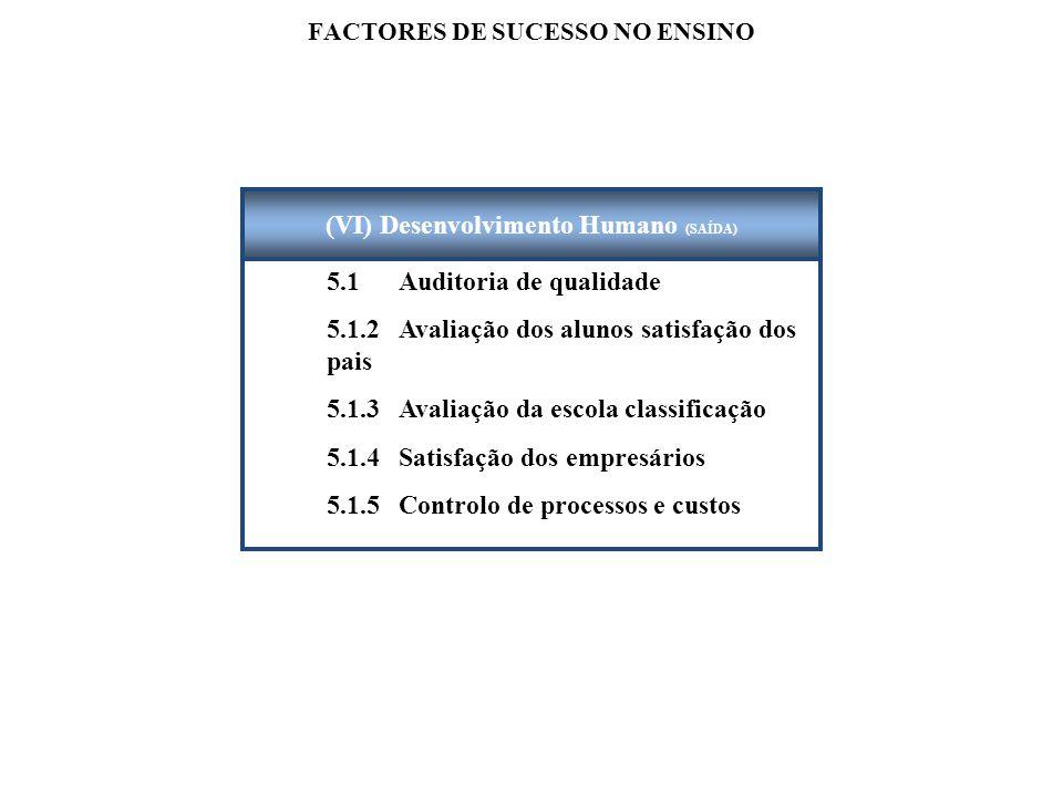 FACTORES DE SUCESSO NO ENSINO 5.1 Auditoria de qualidade 5.1.2Avaliação dos alunos satisfação dos pais 5.1.3 Avaliação da escola classificação 5.1.4 Satisfação dos empresários 5.1.5 Controlo de processos e custos (VI) Desenvolvimento Humano (SAÍDA)