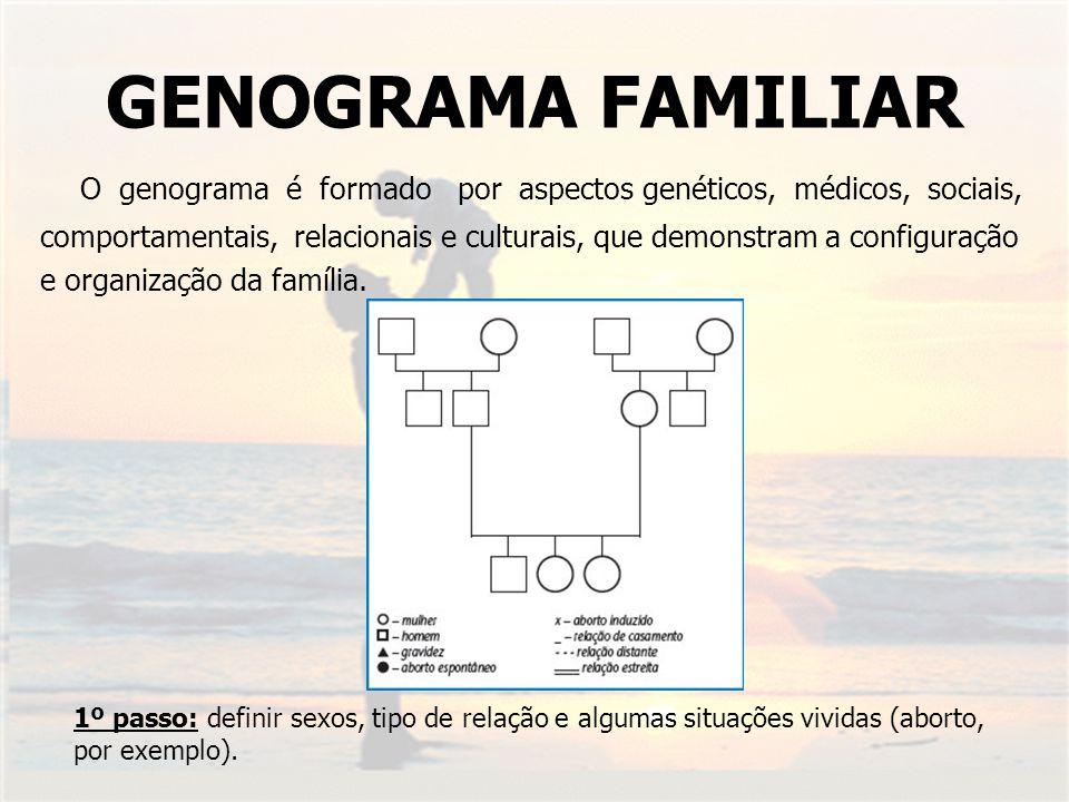 GENOGRAMA FAMILIAR O genograma é formado por aspectos genéticos, médicos, sociais, comportamentais, relacionais e culturais, que demonstram a configur