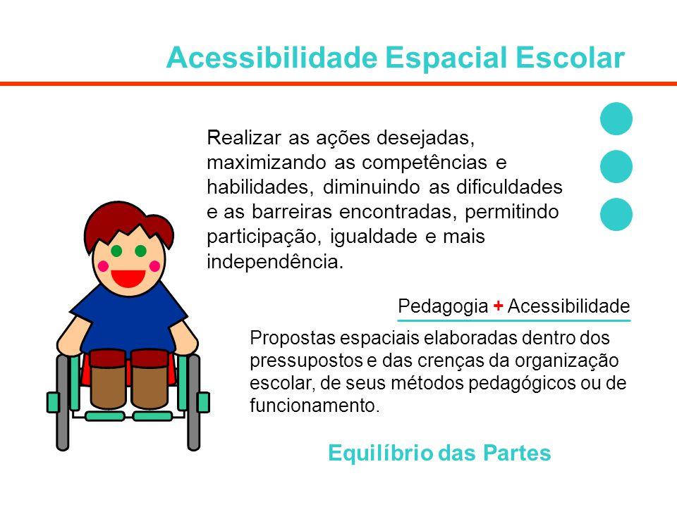 Acessibilidade Espacial Escolar Realizar as ações desejadas, maximizando as competências e habilidades, diminuindo as dificuldades e as barreiras enco