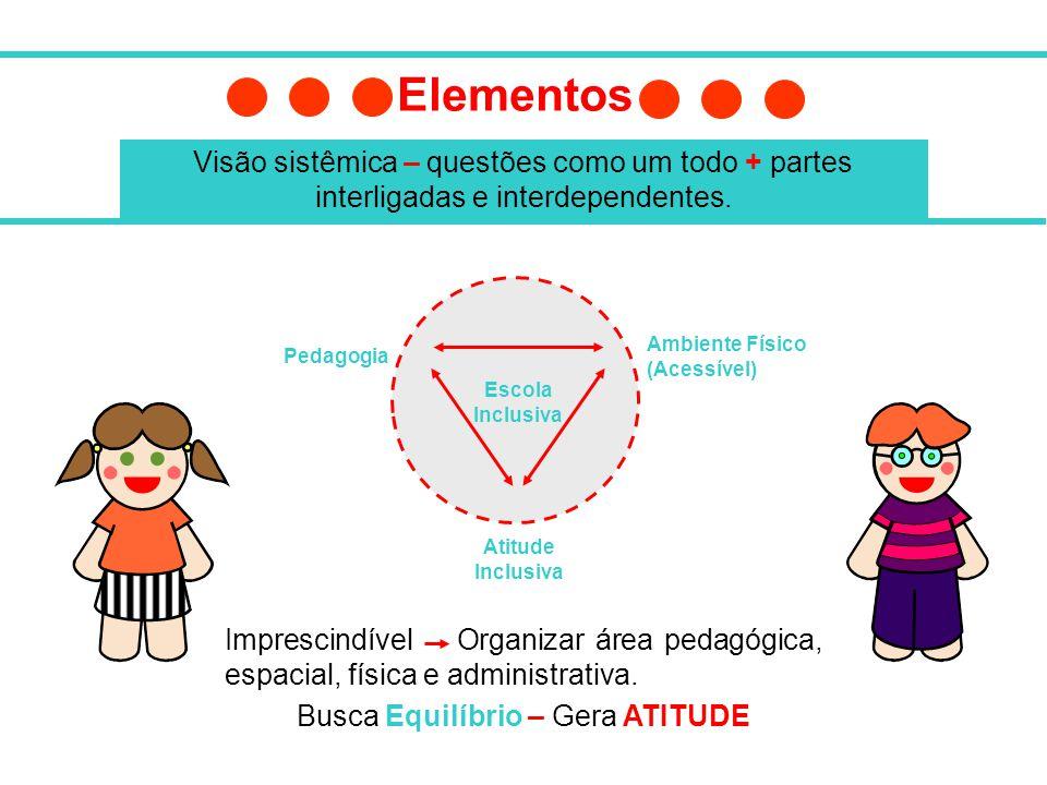 Pedagogia Escola Inclusiva Atitude Inclusiva Ambiente Físico (Acessível) Elementos Visão sistêmica – questões como um todo + partes interligadas e int