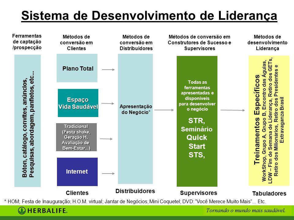 Sistema de Desenvolvimento de Liderança Espaço Vida Saudável Tradicional (Festa shake, Geração H, Avaliação de Bem-Estar...) Clientes Métodos de conve