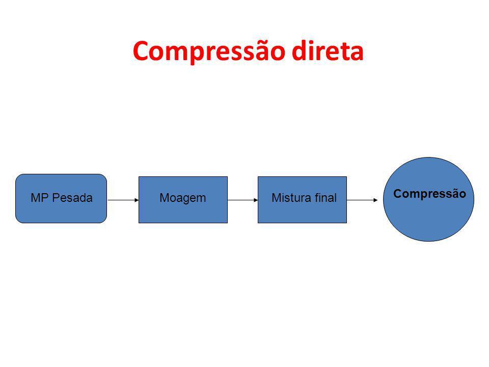 MP PesadaMoagemMistura final Compressão Compressão direta