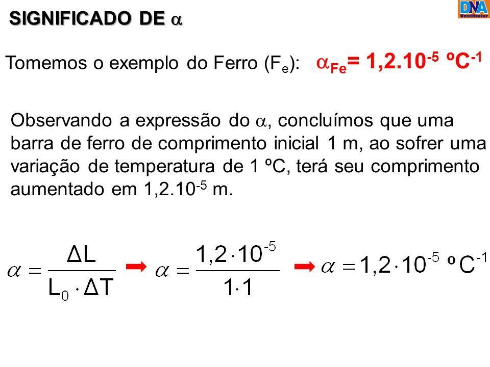 SIGNIFICADO DE  Tomemos o exemplo do Ferro (F e ):  Fe = 1,2.10 -5 ºC -1 Observando a expressão do , concluímos que uma barra de ferro de comprimen