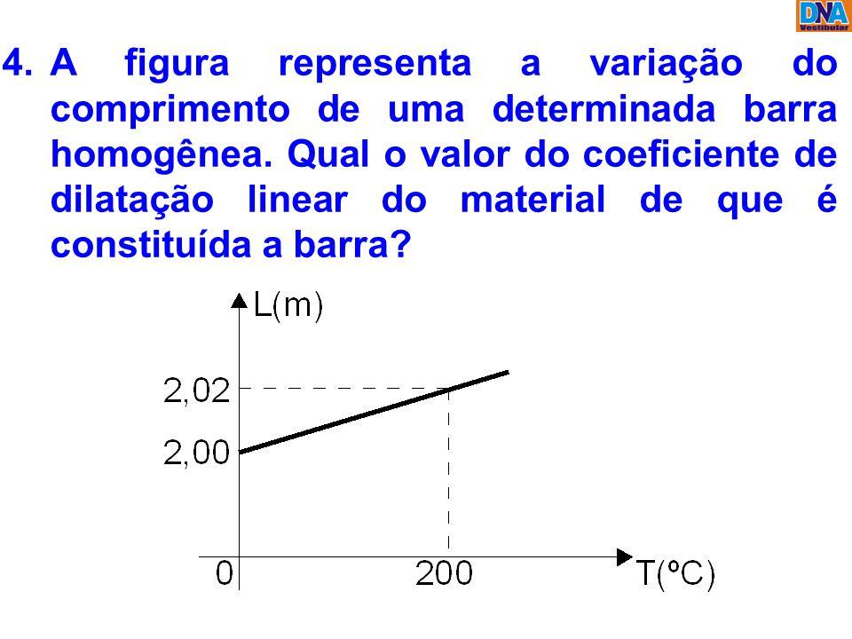 4.A figura representa a variação do comprimento de uma determinada barra homogênea. Qual o valor do coeficiente de dilatação linear do material de que