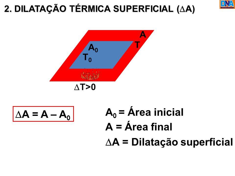 2. DILATAÇÃO TÉRMICA SUPERFICIAL (  A) A 0 A T 0 A 0 = Área inicial A = Área final  A = Dilatação superficial  A = A – A 0  T>0 T