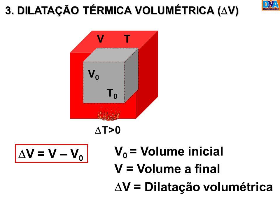 3. DILATAÇÃO TÉRMICA VOLUMÉTRICA (  V) V 0 T 0 V 0 = Volume inicial V = Volume a final  V = Dilatação volumétrica  V = V – V 0  T>0 VT
